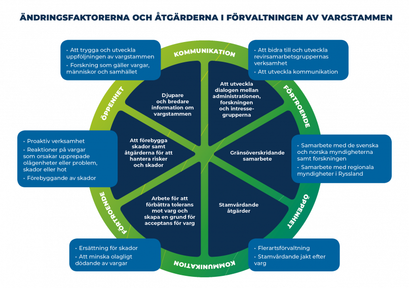 De centrala målen för förvaltningsplanen för vargstammen visas i mitten av bilden  Åtgärderna som hänför sig till målen finns vid utkanten av cirkeln.