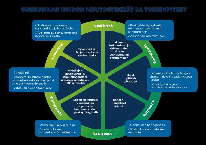 Susikannan hoitosuunnitelman keskeiset tavoitteet ja muutostekijät esitetään oheisessa kuviossa ympyrän keskellä. Kuhunkin tavoitteeseen liittyvät toimenpiteet löytyvät laatikoista ympyrän ulkoreunalta.