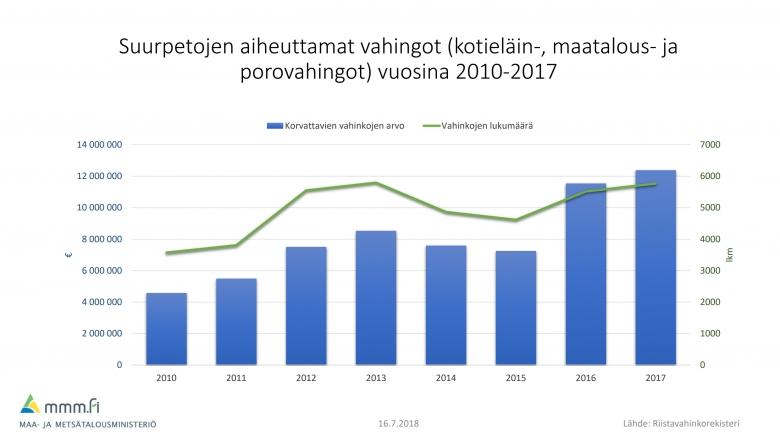 Grafiikka kuvaa suurpetojen aiheuttamia vahinkoja vuosina 2010-2017. Vuonna 2010 lukumäärä oli noin 3500 ja korvattu määrä 700 000 euroa.  Käyrät ovat olleet nousevia välillä notkahtaen, vuonna 2017 lukumäärä oli lähes 6 000 ja korvattu arvo 12 miljoonaa euroa