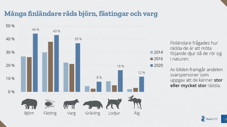 Många finländare räds björn, fästingar och varg Finländare frågades hur rädda de är att möta följande djur då de rör sig i naturen. Av bilden framgår andelen svarspersoner som uppgav att de känner stor eller mycket stor rädsla. Av finländarna uppger 35 procent att de är mycket rädda för att möta en varg. Björnen väcker rädsla hos 44 procent av finländarna och fästingarna hos 43 procent. Rädslan för stora rovdjur har blivit vanligare och tilltagit under de senaste fem åren. Allt fler räds också andra djur, som grävlingar.